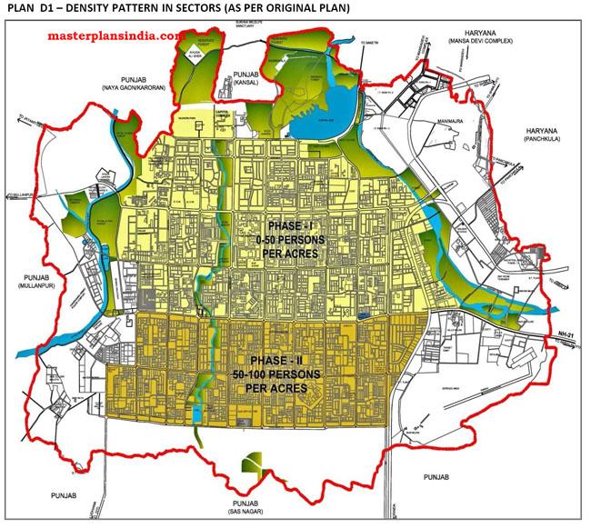 Density Pattern in Sectors of Chandigarh