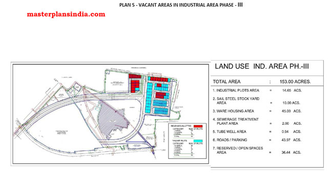 Vacant Areas in Industrial Area Phase-lll Chandigarh